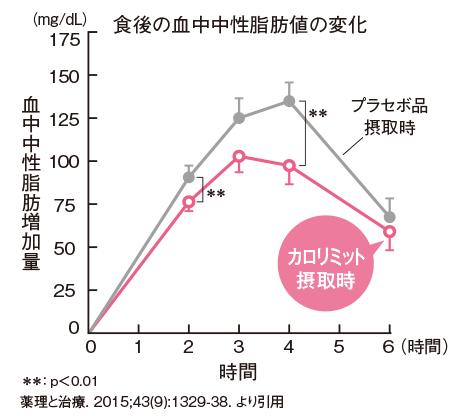 カロリミット 血中中性脂肪変化