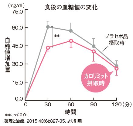 カロリミット 血糖値変化